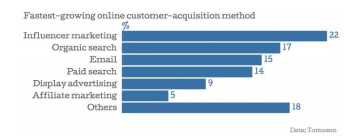 fastest-growing digital marketing channel