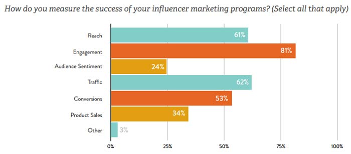 How do you measure the success of your influencer marketing programs?