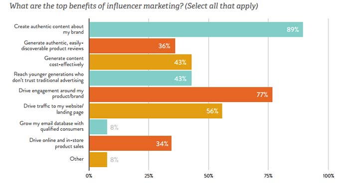 What are the top benefetis of Influencer marketing