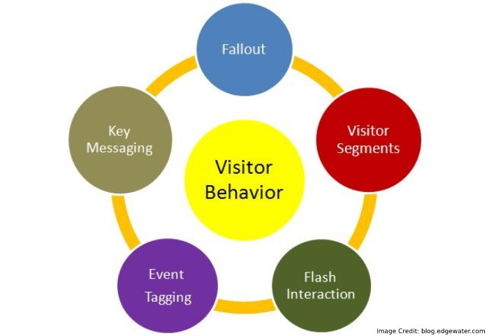 Best Heatmap Tools To Track Visitors Behaviour