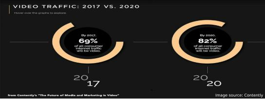 Video Traffic 2017 vs 2020