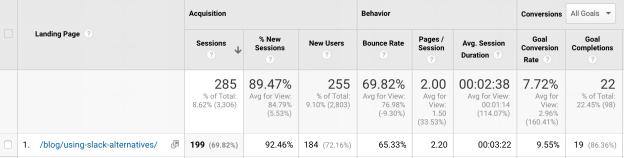 higher website rank