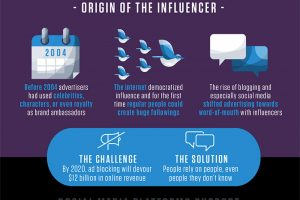 The Evolution Of The Social Media Influencer